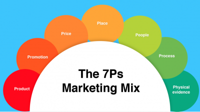 The-7Ps-Marketing-Mix